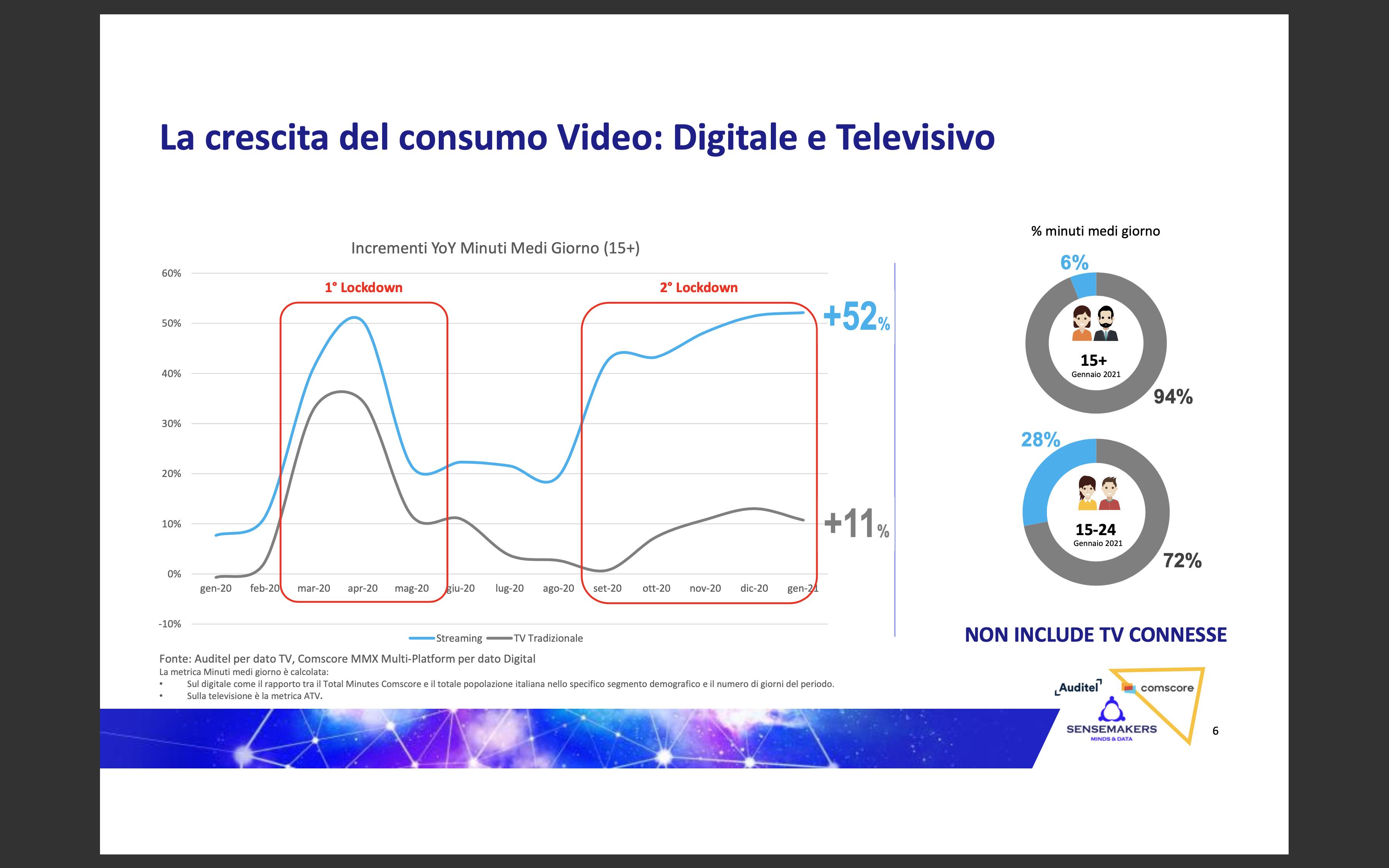 Boom Video Streaming_ tra crescita delle TV Connesse e rafforzamento degli SVOD.pdf